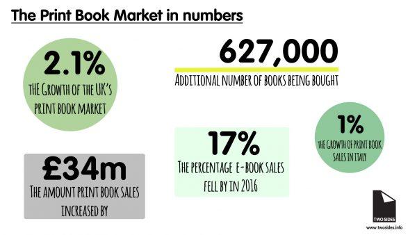 print book sales
