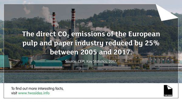 Paper Fact 12: The direct CO2 emissions of the EU pulp and paper industry have reduced